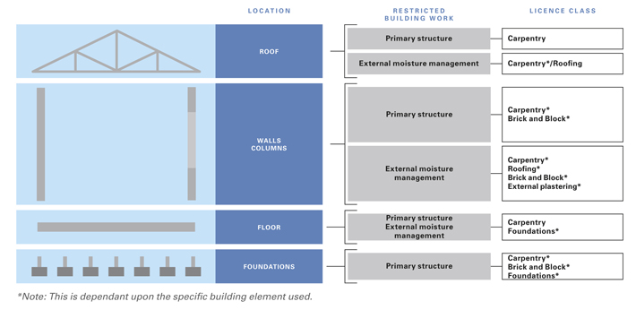 Construction process licensed building practitioners for New construction building process
